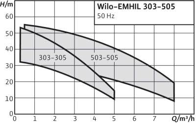 WILO-EMHIL-характеристики