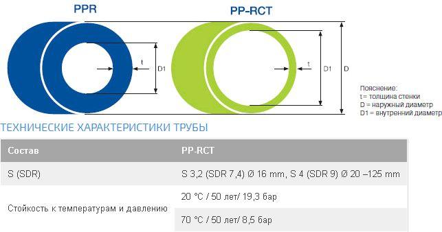 Полипропиленовая труба EVO. Характеристики.
