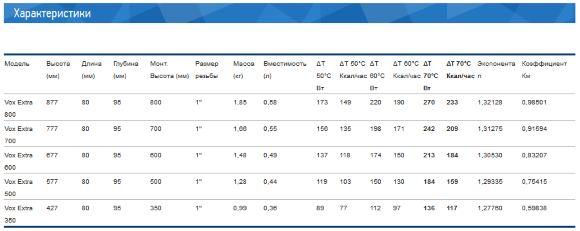 Характеристики радиаторов VOX EXTRA