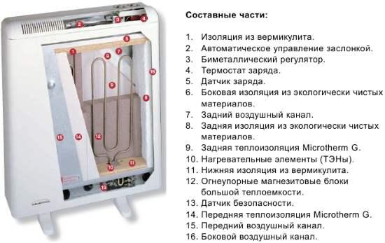 электрический тепловой накопитель фото в разрезе, описание