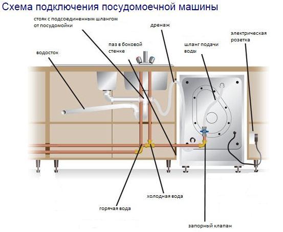 Типовая схема подключения посудомоечной машины