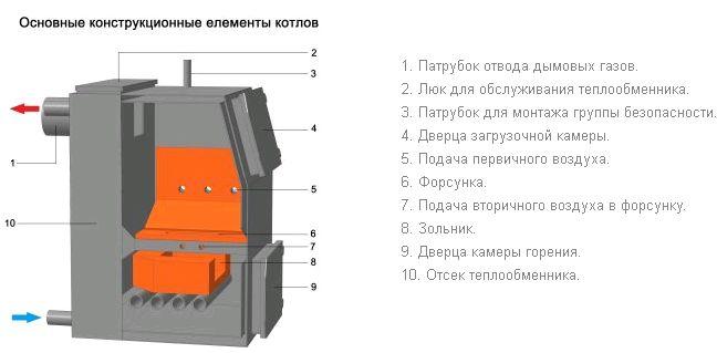 Конструкция твердотопливного пиролизного котла