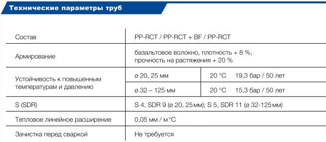 Характеристики трубы basalt clima