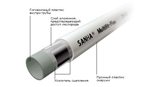 sanha-Multifit-Flex.jpg