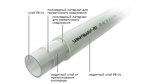 sanha-Multifit-Pex.jpg