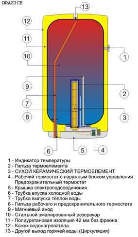 Электрический бойлер DRAZICE в разрезе