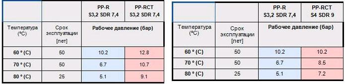 Трубы пластиковые сравнение PPR и PP-RCT
