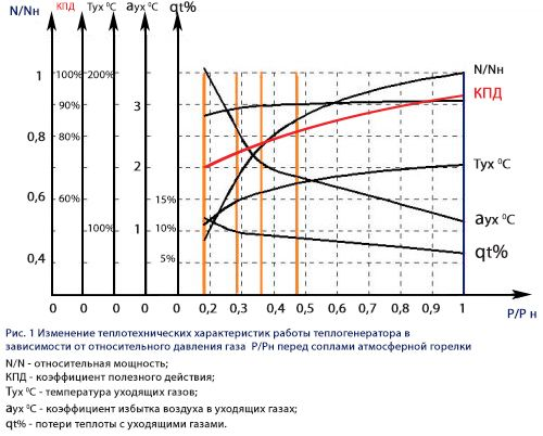 График изменения КПД газового котла