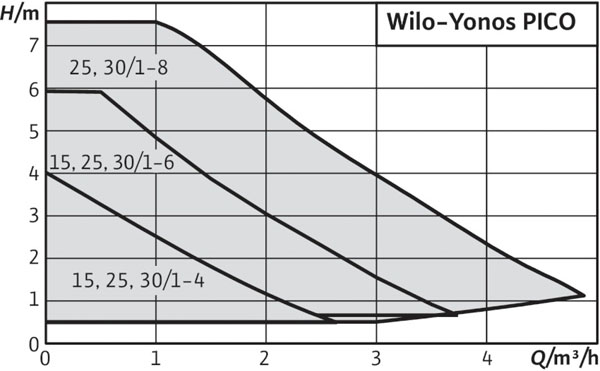 wilo yonos pico.Характеристики.