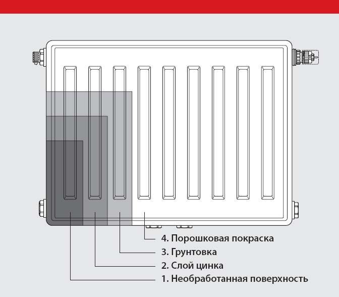 стальные оцинкованные радиаторы