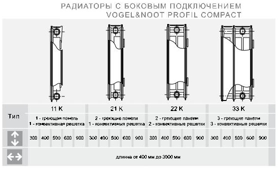 Типы стальных радиаторов Вогель нут