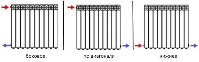 типы подключения радиаторов