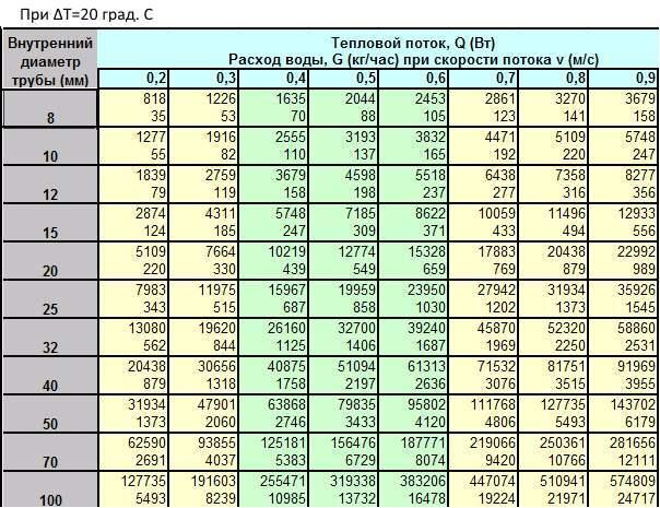 таблица подбора диаметра труб для радиаторного отопления