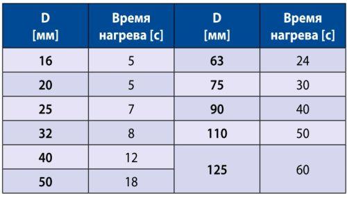 Временные интервалы по полипропиленовой пайке