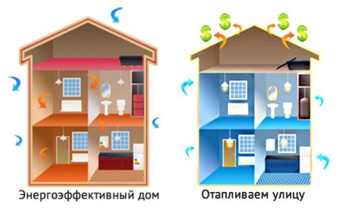 сравнение энергоэффективного и неэнергоэффективного домов. Картинка.
