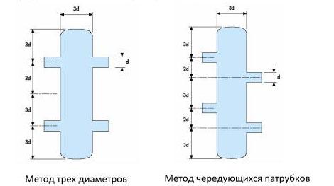 Конструкции гидравлических разделителей.