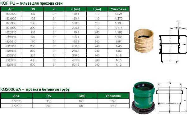 ассортимент канализации kg 2000