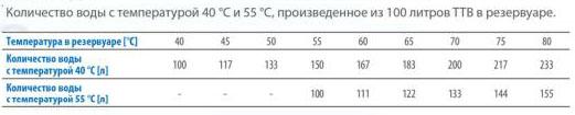 Количество воды, производимое электроводонагревателем