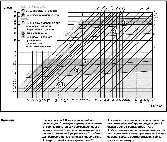 номограмма подбора редуктора давления