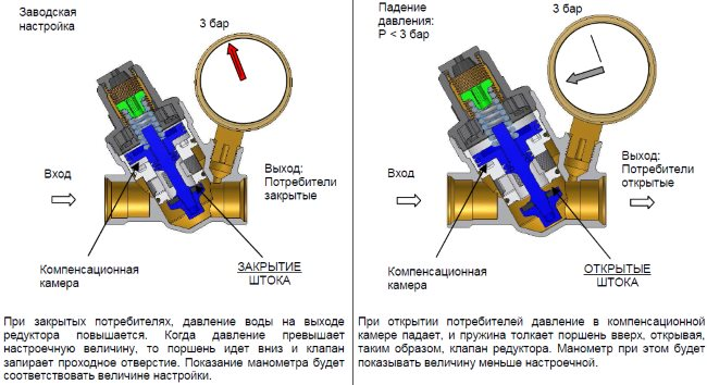 принцип работы редукционного клапана, картинка