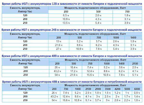 Продолжительность работы ИБП