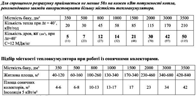 Таблицы расчета теплоаккумуляторов в зависимости от величины топки