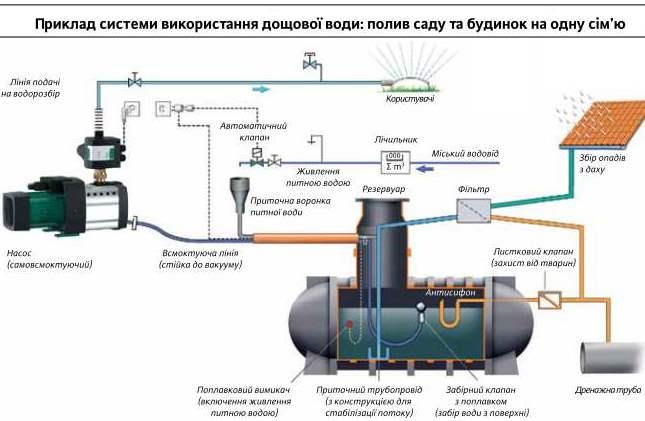 схема использования дождевой воды с насосом Вило