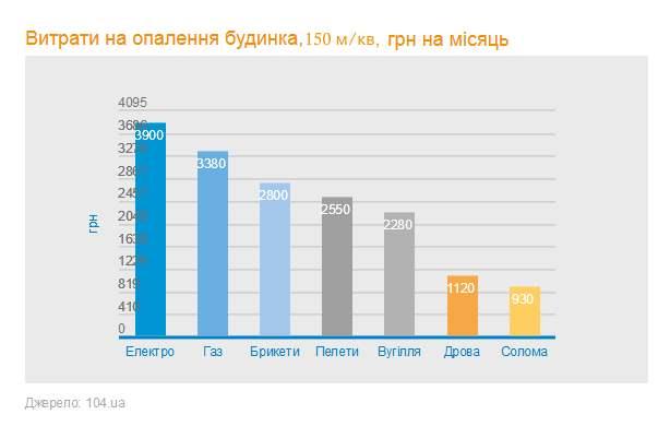 затраты на отопление разными видами топлива. график.